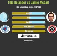 Filip Helander vs Jamie McCart h2h player stats