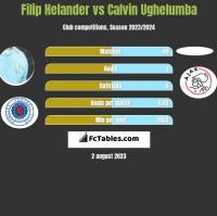 Filip Helander vs Calvin Ughelumba h2h player stats