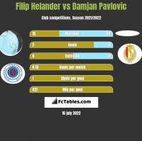 Filip Helander vs Damjan Pavlovic h2h player stats
