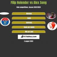 Filip Holender vs Alex Song h2h player stats