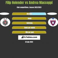 Filip Holender vs Andrea Maccoppi h2h player stats