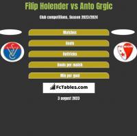 Filip Holender vs Anto Grgic h2h player stats