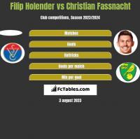 Filip Holender vs Christian Fassnacht h2h player stats