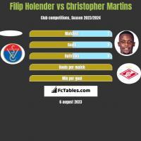 Filip Holender vs Christopher Martins h2h player stats