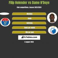 Filip Holender vs Dame N'Doye h2h player stats