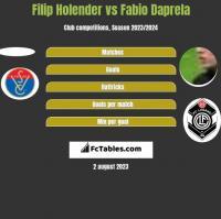 Filip Holender vs Fabio Daprela h2h player stats