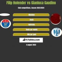 Filip Holender vs Gianluca Gaudino h2h player stats