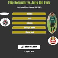 Filip Holender vs Jung-Bin Park h2h player stats