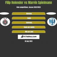 Filip Holender vs Marvin Spielmann h2h player stats