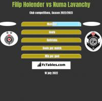 Filip Holender vs Numa Lavanchy h2h player stats