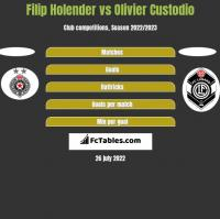 Filip Holender vs Olivier Custodio h2h player stats