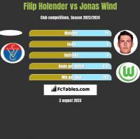 Filip Holender vs Jonas Wind h2h player stats