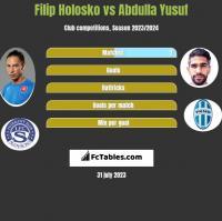 Filip Holosko vs Abdulla Yusuf h2h player stats