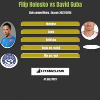 Filip Holosko vs David Guba h2h player stats