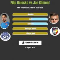 Filip Holosko vs Jan Kliment h2h player stats