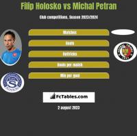 Filip Holosko vs Michal Petran h2h player stats