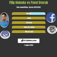 Filip Holosko vs Pavel Dvorak h2h player stats