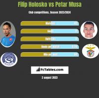 Filip Holosko vs Petar Musa h2h player stats