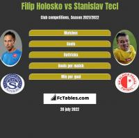 Filip Holosko vs Stanislav Tecl h2h player stats