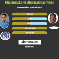 Filip Holosko vs Abdulrahman Taiwo h2h player stats
