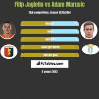Filip Jagiello vs Adam Marusic h2h player stats