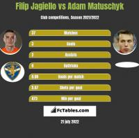 Filip Jagiello vs Adam Matuschyk h2h player stats