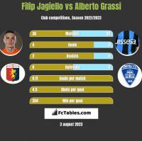 Filip Jagiełło vs Alberto Grassi h2h player stats