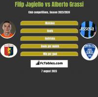 Filip Jagiello vs Alberto Grassi h2h player stats