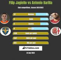 Filip Jagiełło vs Antonio Barilla h2h player stats