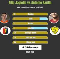 Filip Jagiello vs Antonio Barilla h2h player stats