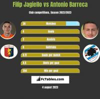 Filip Jagiello vs Antonio Barreca h2h player stats