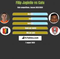 Filip Jagiello vs Cafu h2h player stats