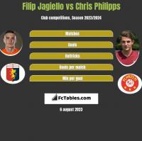 Filip Jagiello vs Chris Philipps h2h player stats