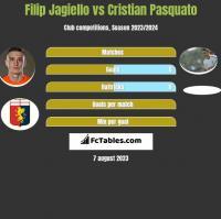 Filip Jagiello vs Cristian Pasquato h2h player stats