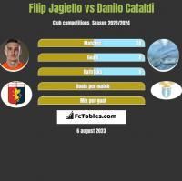 Filip Jagiello vs Danilo Cataldi h2h player stats