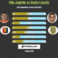Filip Jagiello vs Darko Lazovic h2h player stats