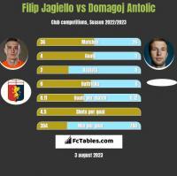 Filip Jagiello vs Domagoj Antolic h2h player stats