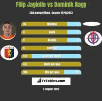 Filip Jagiello vs Dominik Nagy h2h player stats