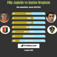 Filip Jagiello vs Gaston Brugman h2h player stats