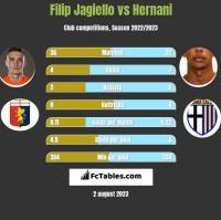 Filip Jagiello vs Hernani h2h player stats