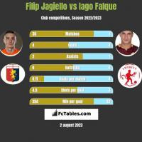 Filip Jagiello vs Iago Falque h2h player stats