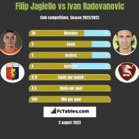 Filip Jagiello vs Ivan Radovanovic h2h player stats