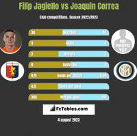 Filip Jagiello vs Joaquin Correa h2h player stats