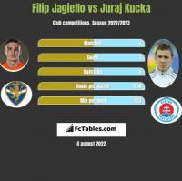 Filip Jagiełło vs Juraj Kucka h2h player stats
