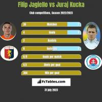 Filip Jagiello vs Juraj Kucka h2h player stats