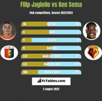 Filip Jagiełło vs Ken Sema h2h player stats
