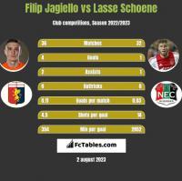 Filip Jagiello vs Lasse Schoene h2h player stats