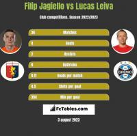 Filip Jagiello vs Lucas Leiva h2h player stats