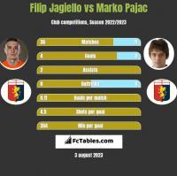 Filip Jagiello vs Marko Pajac h2h player stats
