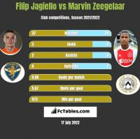 Filip Jagiełło vs Marvin Zeegelaar h2h player stats